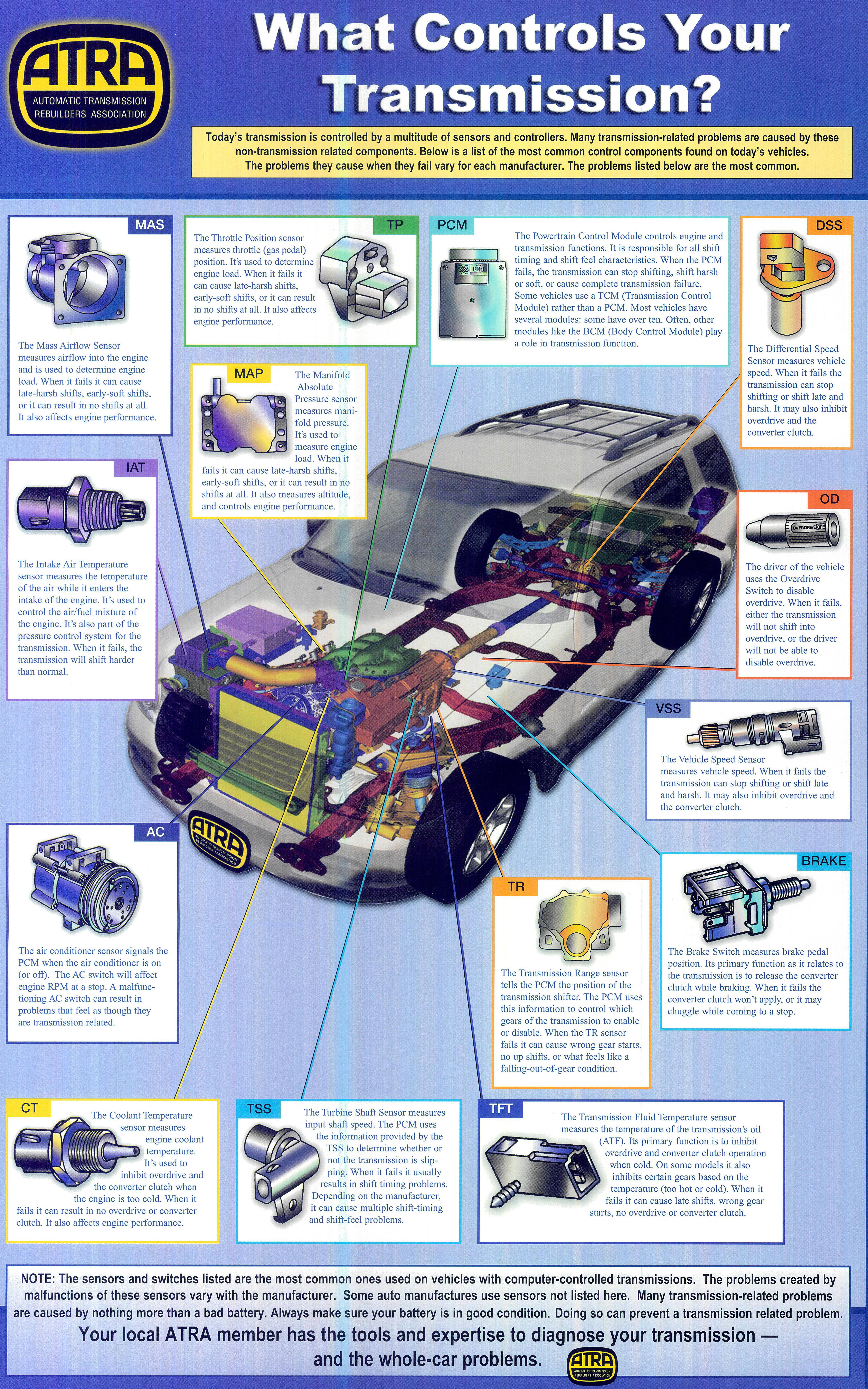 Uncle D's Transmissions & Auto Repair | Auto Repair Hollywood FL